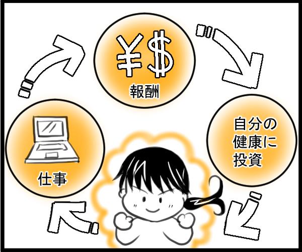 仕事・報酬・健康に投資のサイクル