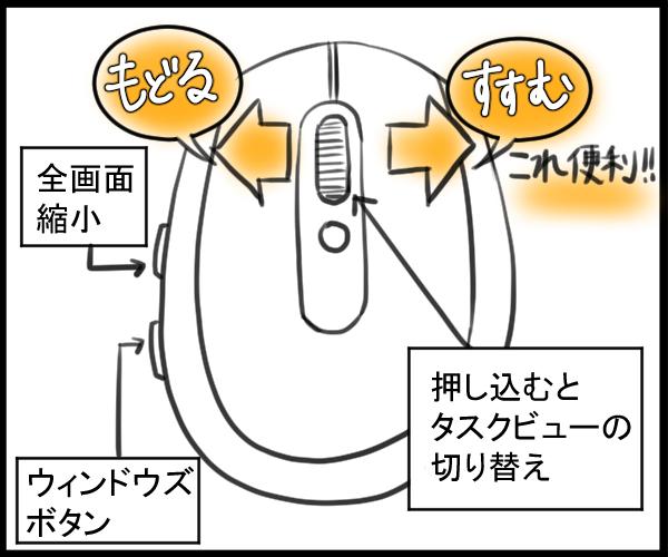 多機能マウスの図解