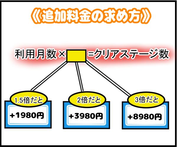RISU算数の追加料金の図解