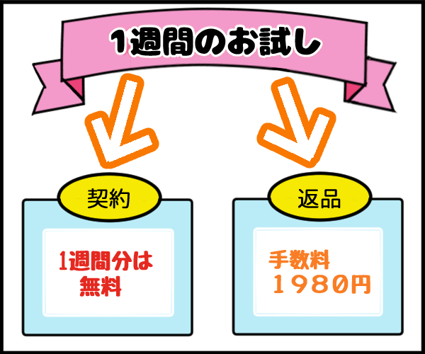 RISU算数のキャンペーンの図解