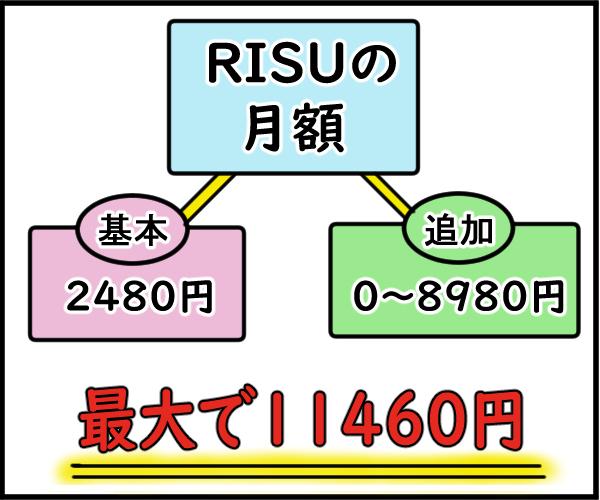RISU算数の月額料金の図解
