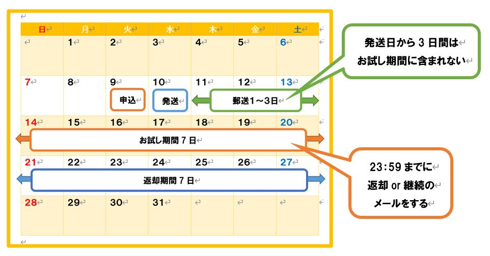 RISU算数キャンペーンの全体の流れ