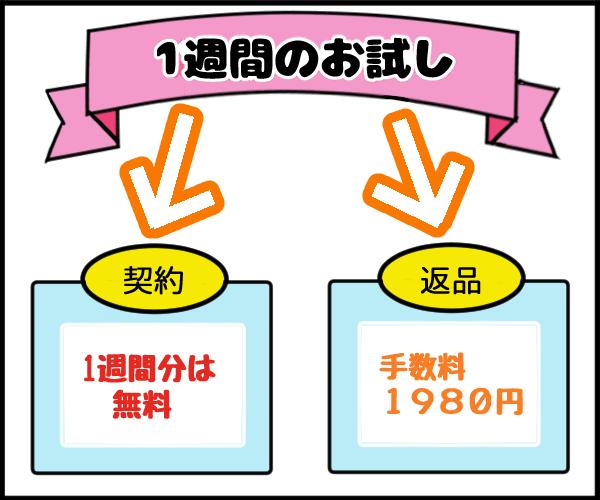 RISU算数のお試しキャンペーンの図解