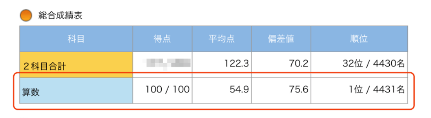 RISU算数でサピックス1位になった画像